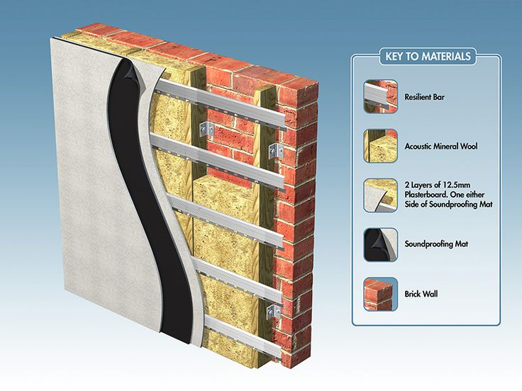 How to sound proof walls factory ideas pinterest - Insulate interior walls for sound ...
