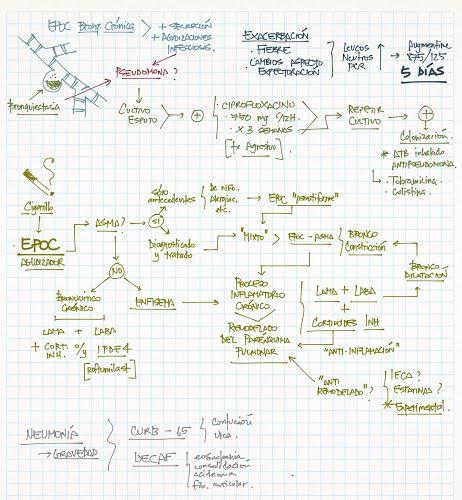 La Chuleta de Osler: Neumología - Miscelánea: Apuntes sueltos