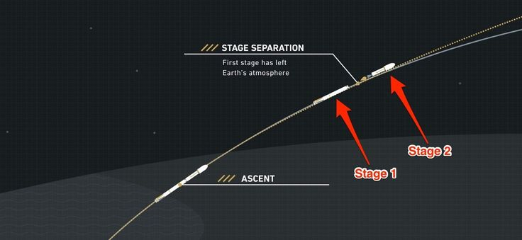 After flying dozens of miles above Earth, the rocket separates into two parts. The first-stage booster begins to fall back down while the second stage — which carries the payload — ignites its single engine.