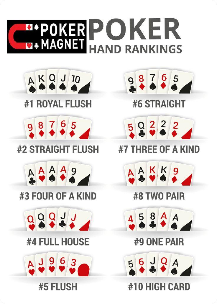 Poker Hand Ranking Poker hands, Poker quotes