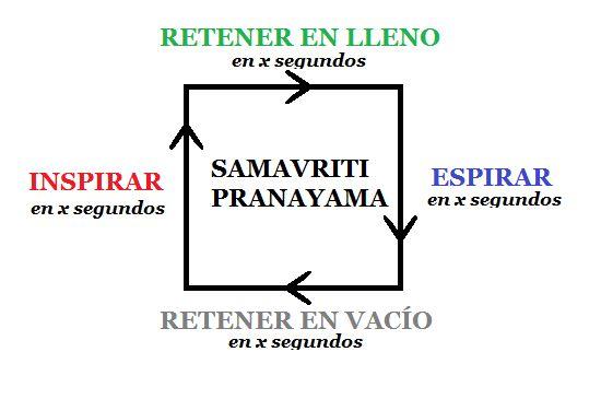 Descubre estas 4 técnicas de respiración para combatir el estrés ¡Muy efectivas! Pranayama, Surya Namaskar, Helping Other People, Helping Others, Mudras, One Year Ago, Of My Life, Sentences, Breathe