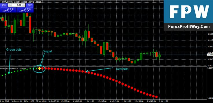 Essential Math Guide for Forex Traders - Forex Training Group