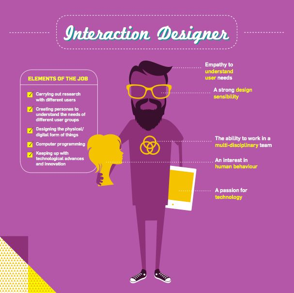 CCDI: [Want to be an Interaction Designer?]