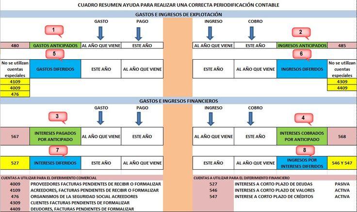 Explicación teórico-práctica de la periodificación contable de gastos e ingresos en la empresa con especial atención a los gastos e ingresos diferidos