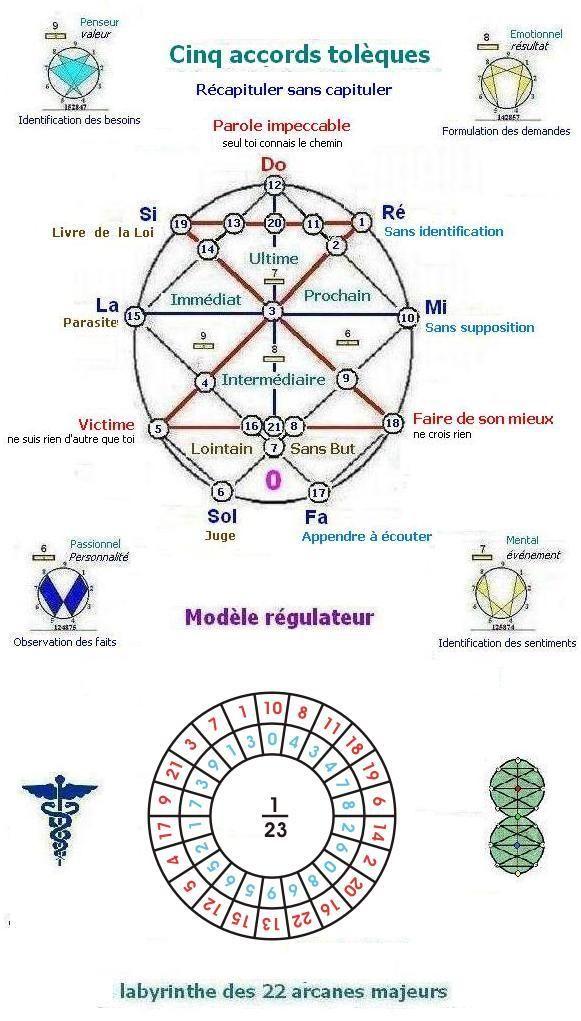 Cinq accords toltèques   Tarogramme