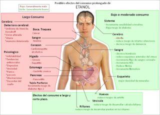 BIOLOGÍA, CULTURA CIENTÍFICA: ¿FÁRMACO PARA LA DEPENDENCIA CONTRA EL ALCOHOL?