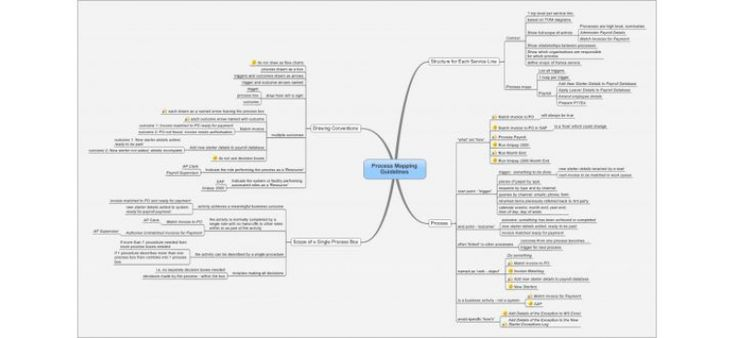 Business Process Mapping Guidelines : Maps For That