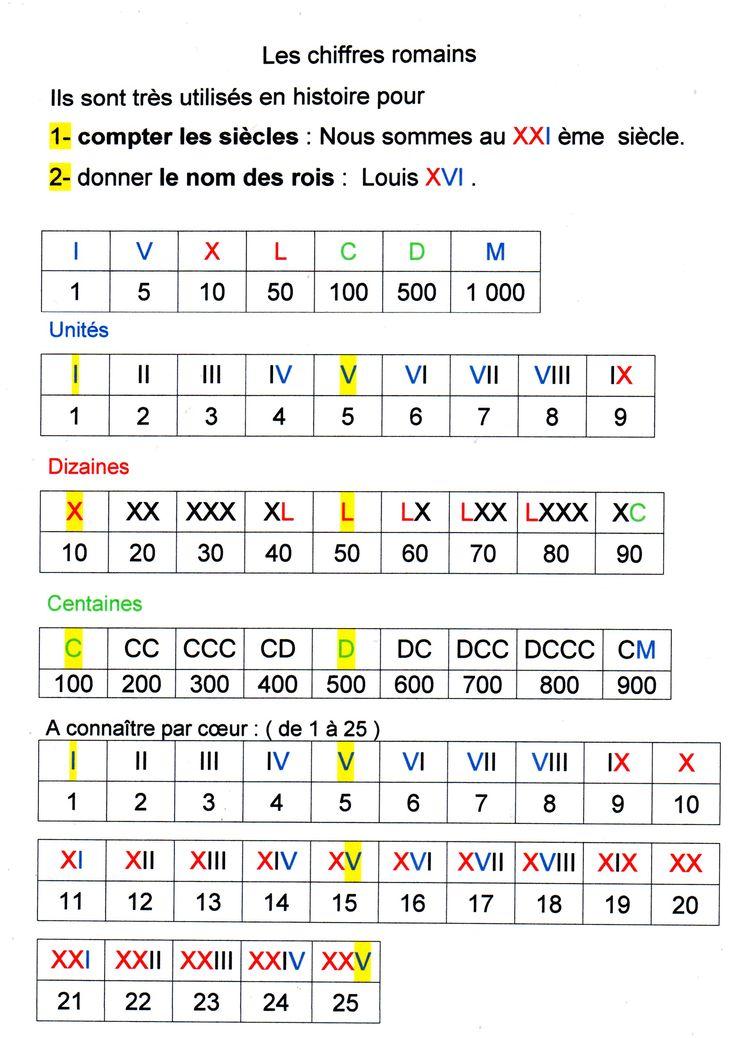 chiffres romains | Fantadys                                                                                                                                                                                 Plus