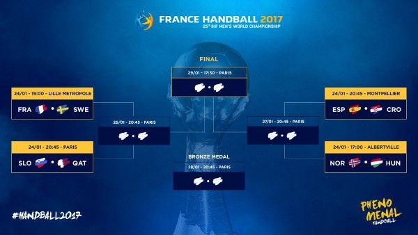 Handball WM 2017: Daten und Fakten vor dem Viertelfinale. Live aus Paris: SPORT4FINAL-Redakteur Frank Zepp.  24.01.2017 –  ...