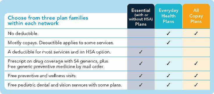 Health Insurance With No Deductible For Individuals Health