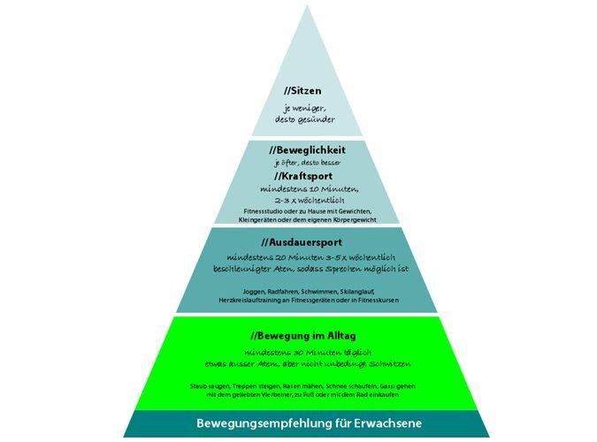 Bewegungspyramide mit Alltagsbewegungen und systematisches Training.
