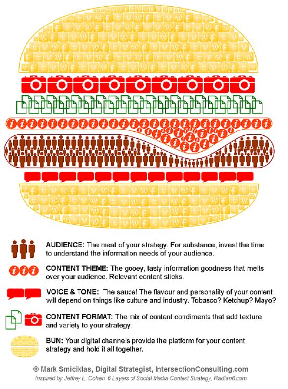 Content Strategy Burger. A simple, yet helpful definition of what content strategy is and how to best use it in regards to social media. 7/10