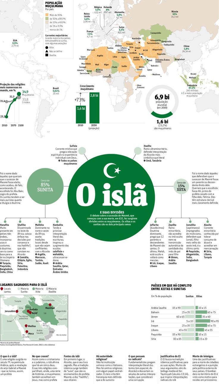 O Islã e suas divisões