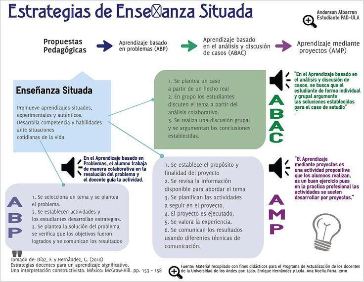 Enseñanza Situada - 3 Modelos de Aprendizaje   #Infografía #Educación