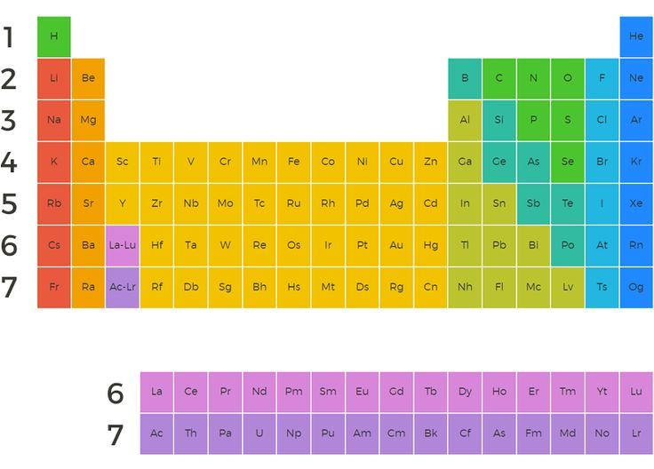 Alternative Periodic Table (warrants a closer look) Periodic table - best of periodic table with charges hd