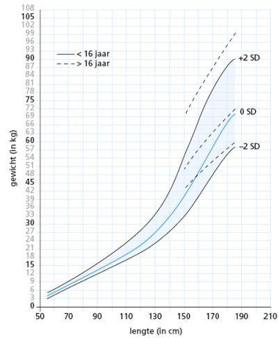 groeicurve gewicht versus lengte bij meisjes