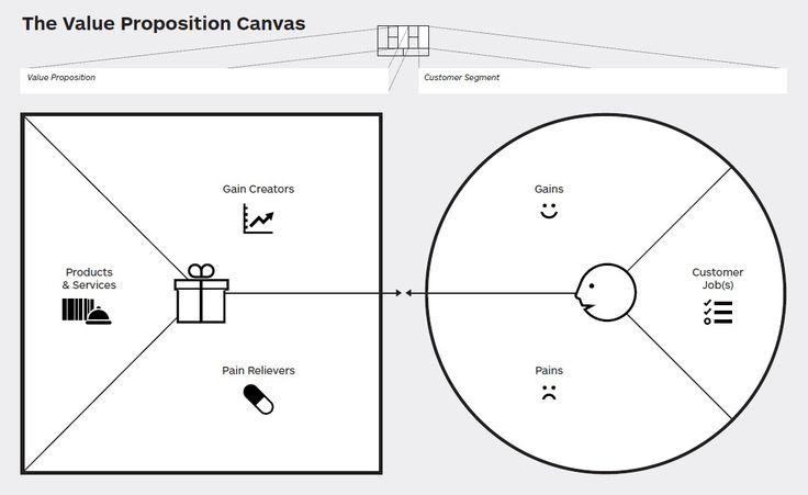 Value proposition canvas. Método para crear la propuesta de valor de tu negocio. #VitalSmartEmprender