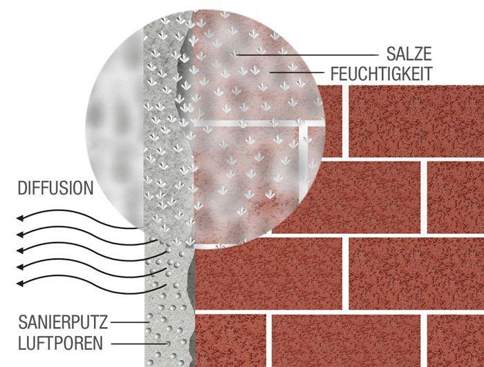 Sanierputz gegen feuchte Keller und Fassaden Feuchter