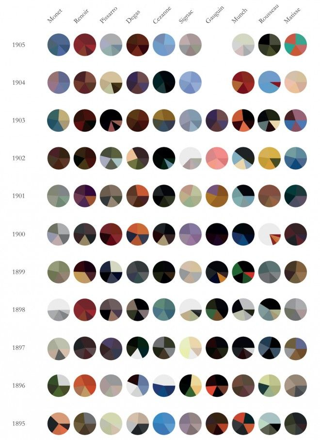 A series of #pie #charts showing the evolution of ten Impressionist artists, made with the help of a color extraction script written in Python. #information #design