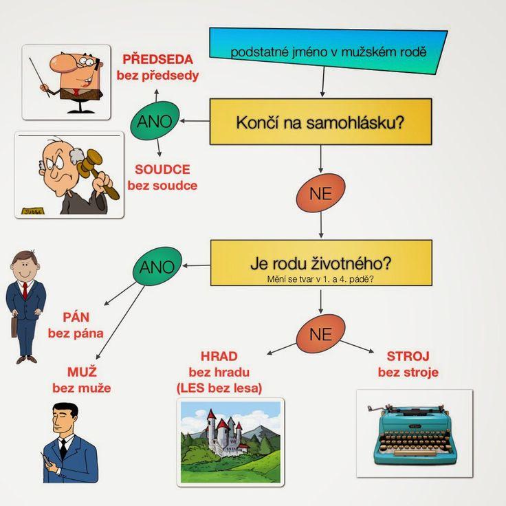 Určování vzorů mužského rodu podle diagramu. Český jazyk, čeština, literatura.