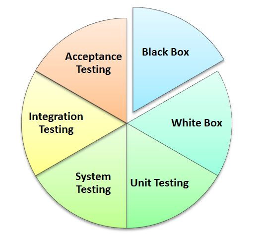Best Software Testing Images On   Software Testing