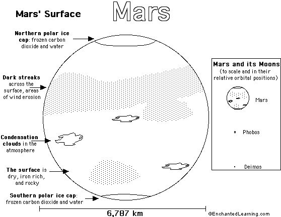 planet mars activity for kids | Mars Printout/Coloring Page (Simple Version): EnchantedLearning.com