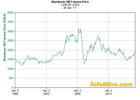 Historical Aluminum  Month Futures Price Chart - Future Aluminum Price Graph