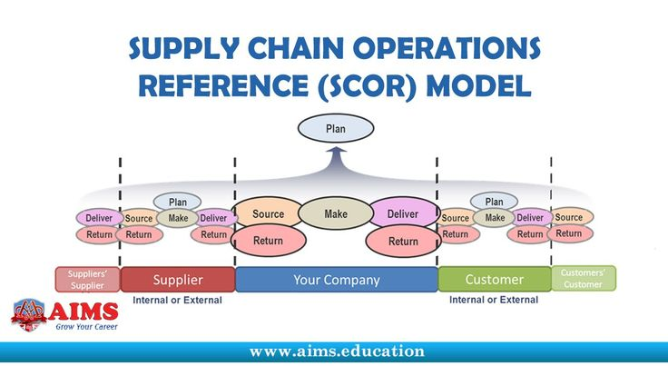 What is Supply Chain Operations Reference Model or SCOR? Introduction & ...