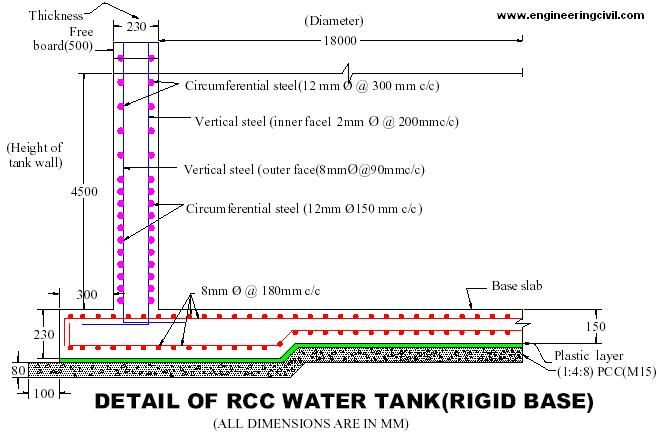 Pin By Faisal On Bar In 2019 Concrete Wall Reinforced