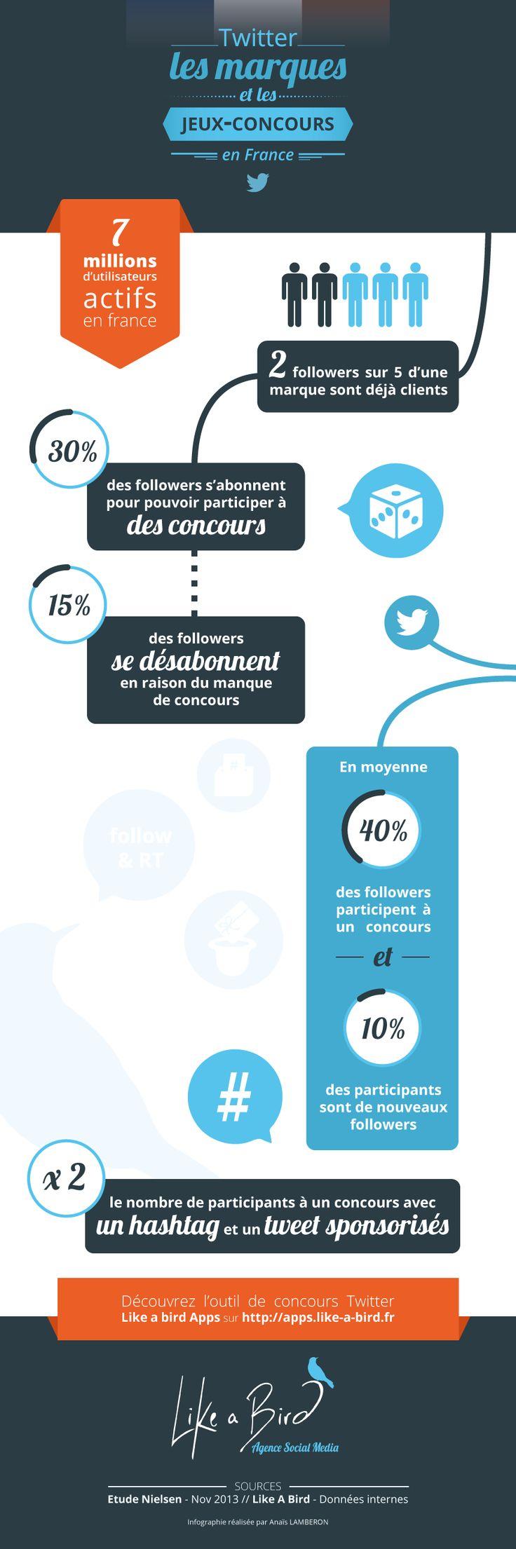 Les concours sur Twitter : une nouvelle manne pour l'interaction de votre entreprise