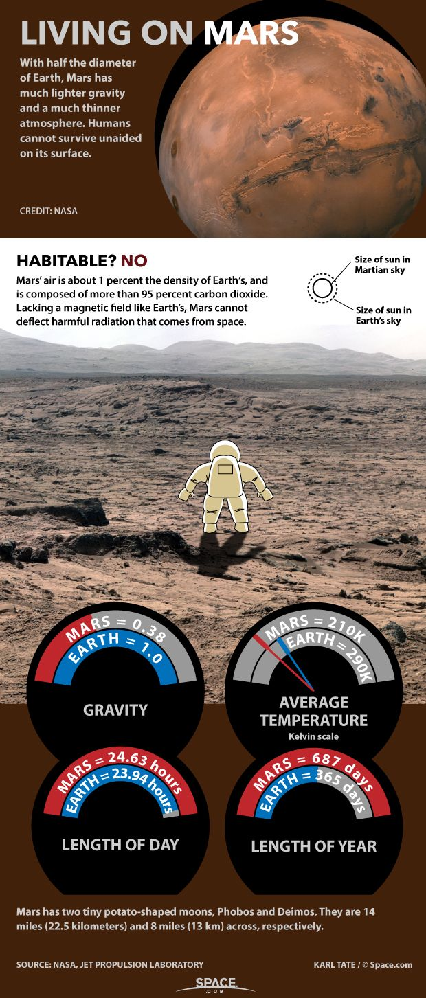 How Living on Mars Could Challenge Colonists - Mars would not be an easy home for human colonists. See how its lower gravity, thin atmosphere and lack of a magnetic field could make it challenging for a colonist in this Space.com infographic.