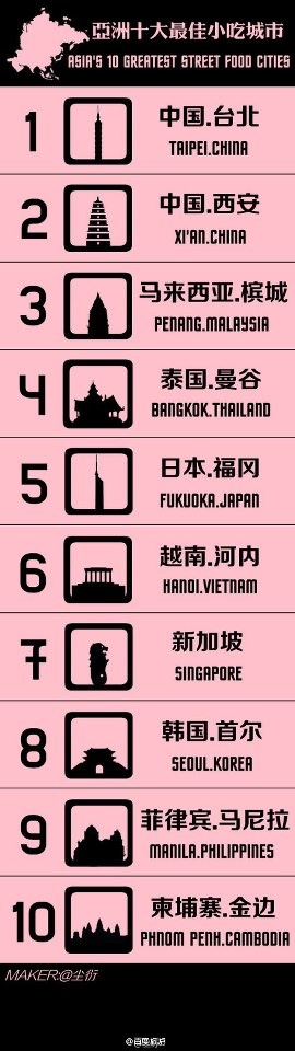 Asia's 10 Greatest Street Food Countries: Taipei, Xi An China, Penang Malaysia, Bangkok Thailand, Fujioka Japan, Hanoi Vietnam, Singapore, Seoul Korea, Manila Phillippines, Phnom Penh Cambodia.