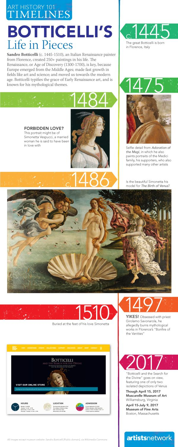 Botticelli's Life in Pieces - A Tell-Most Timeline of Art History's Greats