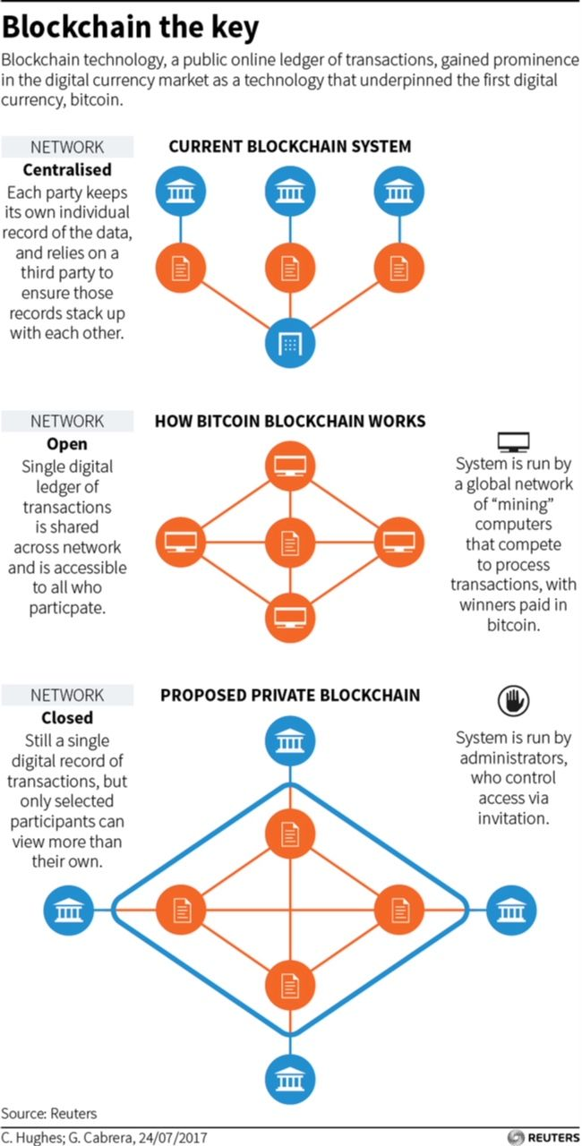 Blockchains What Are They What Can We Expect Elliott Morss Blockchain Blockchain Technology Bitcoin