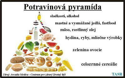 Potravinová pyramída - sladkosti, alkohol, mastné a vysmážané jedlá, fastfood, mäso, rastlinný olej, hydina, ryby, mliečne výrobky, zelenina, ovocie, celozrnné cereálie