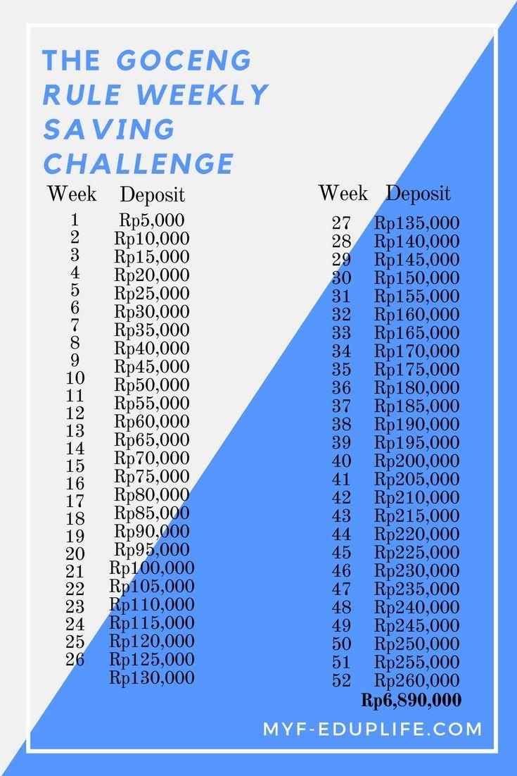 The Goceng Rule Weekly Saving Challenge Dengan Gambar Keuangan
