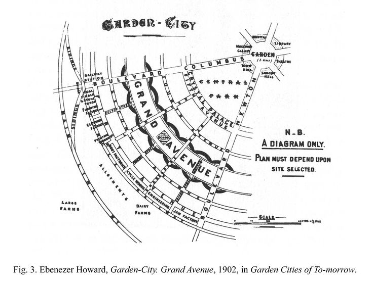 garden cities-Ebenezer Howard