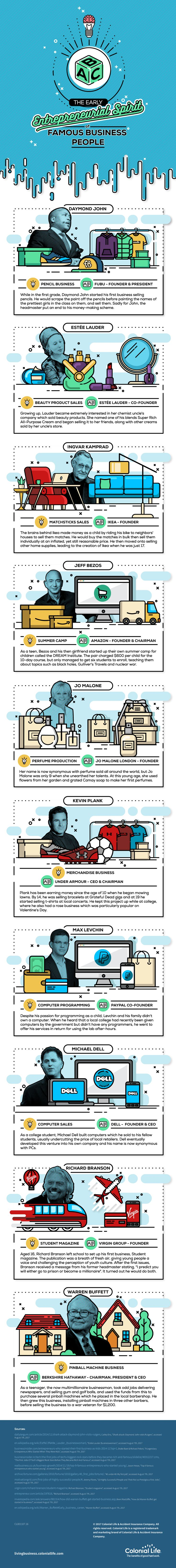 The Early Entrepreneurial Spirit of Famous Business People [Infographic]
