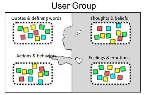 https://dschool.stanford.edu/groups/k12/wiki/3d994/Empathy_Map.html