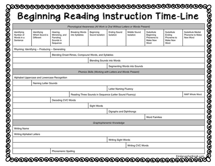 *Notice that throughout the continuum of teaching reading, many skills are taught in tandem. But notice that all skills have a sequential place in the continuum. Many times when students are struggling, the first thing to do is to return to the beginning of the time-line and make sure that beginning skills have been mastered. Like building a house, if the foundation is not solid, the bricks will not stay on the house.