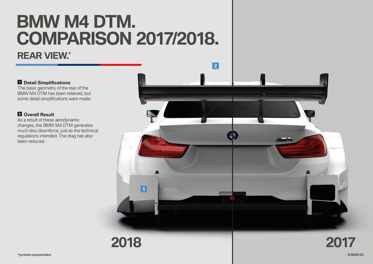 Aero updates to the BMW M4 DTM for 2018