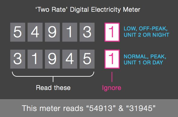 Two rate digital electricity meter