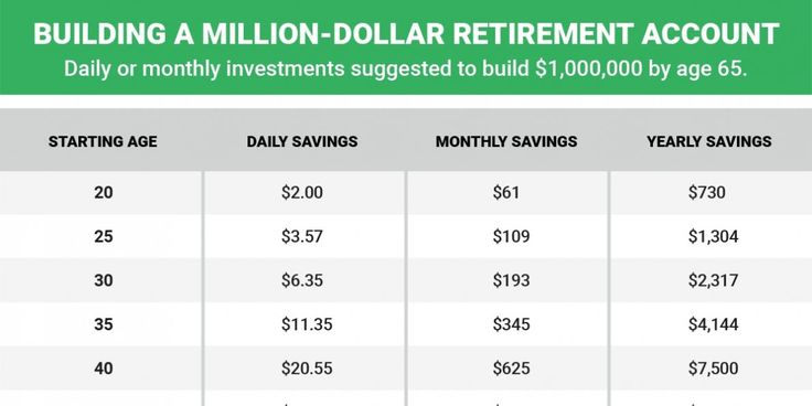 How much ti start saving now, to save a million dollars by 65. It doesn't take much if you start young.