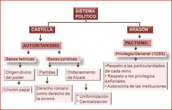 Corona De Castilla Y Corona De Aragón Resumen Corto Diferencias De Gobierno Entre La Corona De Castilla Y La De Ara Aragón Corona De Aragon Sistema Político