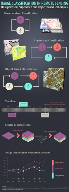 Remote Sensing Image Classification