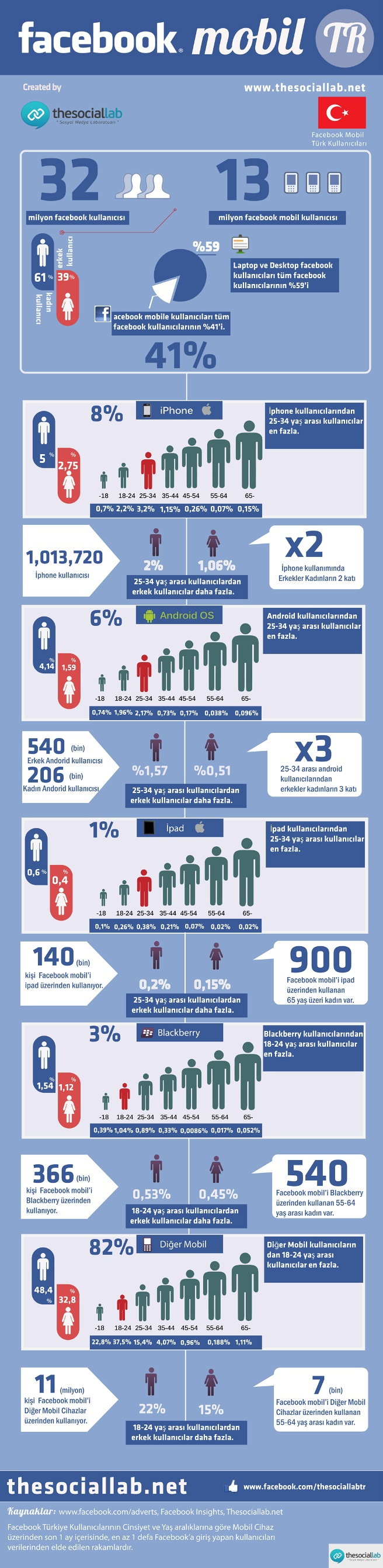 Infographic on FB mobile users - TR
