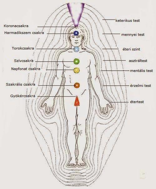Érzelmi,tudati gátak hatásai a fizikai testre
