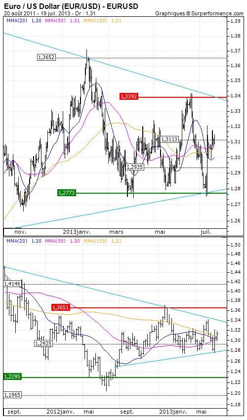 Euro / US Dollar : Focus sur la FED Analyse à moyen terme - Opinion : Positive au dessus de 1.2935 USD Objectif de cours : 1.3392 USD - Lire l'analyse : http://www.zonebourse.com/EURO-US-DOLLAR-4591/analyses-bourse/Focus-sur-la-FED-37405/