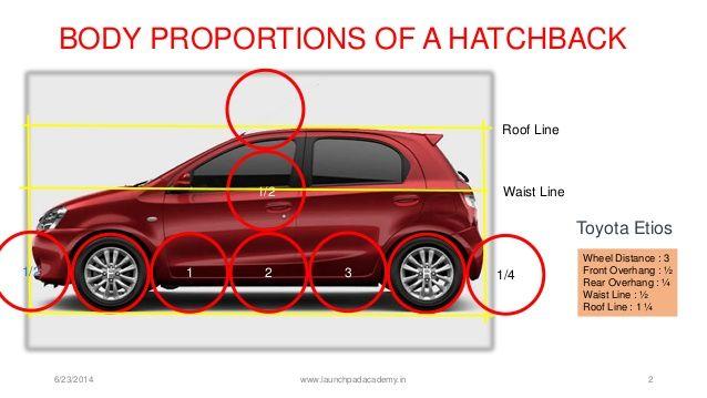 KÖRPERPROPORTIONEN EINES HATCHBACK6 / 23/2014 www.launchpadacad … 2F R1 2 31/21/2 1 / …   – Car Drawing