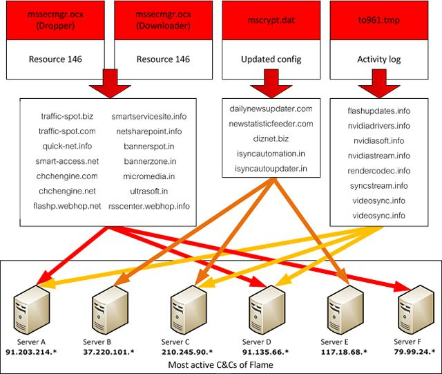 Iran-targeting Flame malware used huge network to steal blueprints  Over 80 fake domains were registered with fake identities.